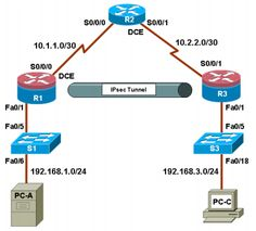 Ccna rse lab 9315 troubieshootin nat confurations topology ccna security lab configuring site site vpn using fandeluxe Gallery