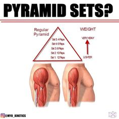Are pyramid sets/drop sets better for strength and hypertrophy⁉️..Pyramid sets and drop sets are two of the most common styles of training; we've all used them or still use them. However is there any merit to that style of training? The idea is by decreasing or increasing the weight from a set point you can activate the most muscle fibers and not allow fatigue to affect you as much while hitting a greater training volume. We've all seen the guy holding 4