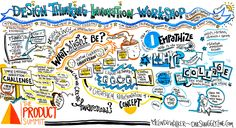 One Squiggly Line Live Graphic Recording: Design Thinking Innovation Workshop at The Product Summit - Morning | Flickr