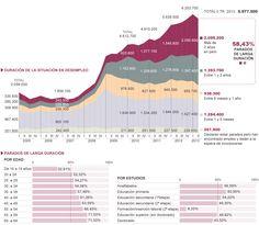 Parados de larga duración en España