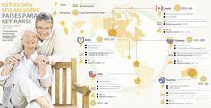 Chile y Colombia son los mejores países de la región para retirarse