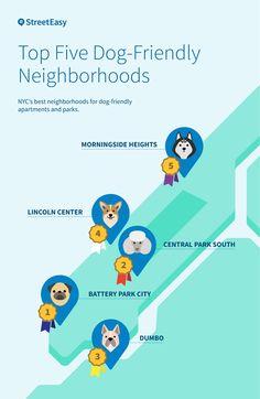 nyc best neighborhoods dogs Also -  https://streeteasy.com/blog/manhattan-on-a-brooklyn-budget-apartments-for-2500/  https://streeteasy.com/blog/nyc-neighborhoods-to-watch-in-2018/  https://streeteasy.com/blog/best-bargain-neighborhoods-nyc/