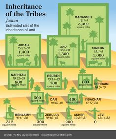 The Quick View Bible » Inheritance of the Tribes