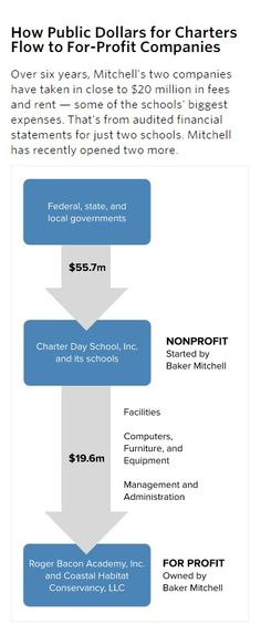 Charter School Power Broker Turns Public Education Into Private Profits The schools buy or lease nearly everything from companies owned by Mitchell. Their desks. Their computers. The training they provide to teachers. Most of the land and buildings. Unlike with traditional school districts, at Mitchell's charter schools there's no competitive bidding. No evidence of haggling over rent or contracts.  --or quality!