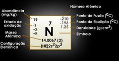 nitrogenio - Pesquisa Google