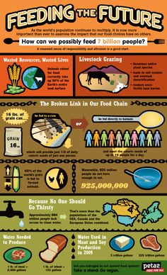 We don't really support Peta necessarily but this is a great infographic on the little known fact that if we redirected our crops to people instead of livestock for meats we could easily feed the worlds hungry.