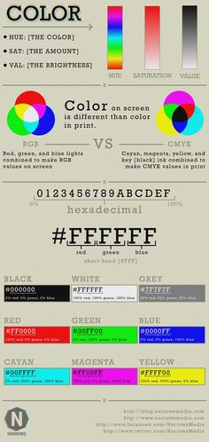 First Narrows Media infographic design about color. Covering a simple explanation of hue saturation and value as well as RGB and CMYK. Then a bit about hexadecimal color codes. Tutorial in the works about hexadecimal color codes for design beginners.