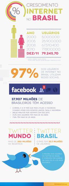 O Crescimento da Internet no Brasil. #Infografico
