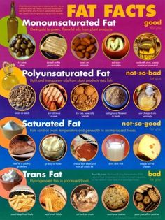 Fat Facts - MUFAs PUFAs Saturated and Trans Fat