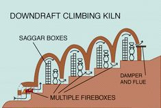 Kilns - History and Basic Designs