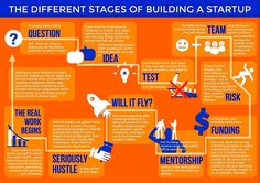 Another the different stages of building a startup. - Another the different stages of building a startup. Social Marketing, Inbound Marketing, Content Marketing, Online Marketing, Influencer Marketing, 4 Industrial Revolutions, Ab Testing, Co Working, Deep Learning