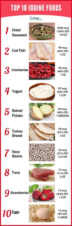 Top 10 Iodine-Rich Foods