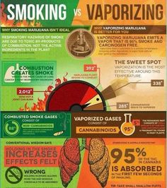 Smoking Vs. Vaporizing ... Pinned by (STONED) Author of PAULYANNA INTERNATIONAL RENT-BOY :-)