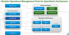 VMware Integrated OpenStack 3.0.0 Released