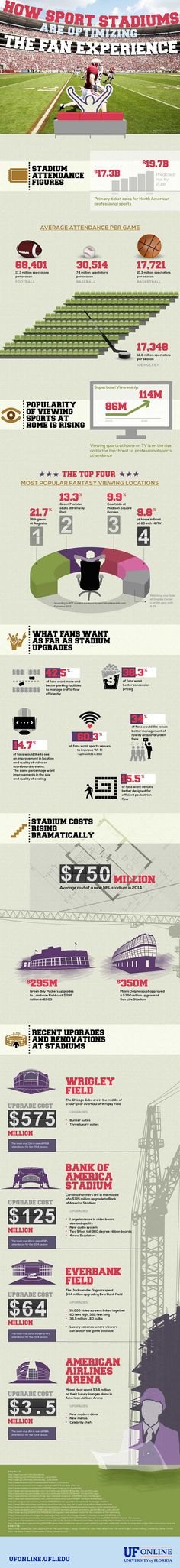 UF Online Infographic: How Sport Stadiums are Optimizing the Fan Experience Sports Stadium, Sports Teams, Sports Fanatics, University Of Florida, Coaches, Ticket, Infographic, Events, Athletic