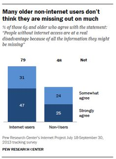 Older adults more Many older non-internet users don't think they are missing out on muchlikely to have physical or health conditions that make tech use challenging Internet Usage, Design Research, Phobias, Digital Technology, Fitness Nutrition, Attitude, Adoption, Challenges, Marketing