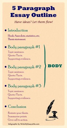 This is a basic five paragraph essay outline. Description from pinterest.com. Image from bing.com/images.