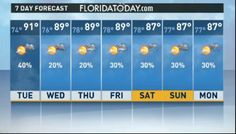 Florida Today weather forecast for Tuesday