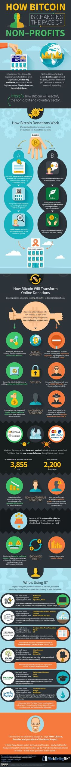 fundraising infographic : How Bitcoin is Changing the Face of Non-Profits #infographic #Bitcoin #Nonprofit
