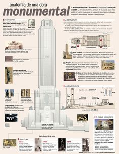 Monumento a la Bandera - details for architects. To see photo of actual exterior, see my pin at this link: https://www.pinterest.com/pin/384987468123313711/ - #DdO:) - https://www.pinterest.com/DianaDeeOsborne/intriguing-architecture/ - INTRIGUING ARCHITECTURE.
