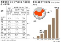 중국 정부의 해외 직구 과세율 인상에 따른 세율 변화 외