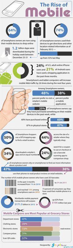 El crecimiento del móvil 2 #Infografia The Rise of Mobile via @IntoMobile