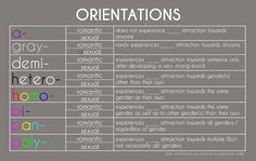 An asexual and non-monosexual inclusive list of sexual and romantic orientations - original creator unknown.