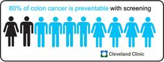 80% of colon cancer is preventable