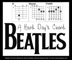 "Perhaps the chord that is the most distinctive and yet the most difficult to pin down as a solo player is the opening thrash of The Beatles' ""A Hard Day's Night"". Everybody who picks up a guitar tries to get that chord, whether classical player, rock guitarist, 12-string player,"