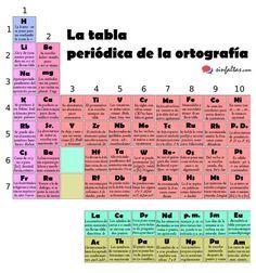 Tabla Periódica Ortografía SF1 2 650x695 · SpellingSpanishPeriodic TableRecommended  ...