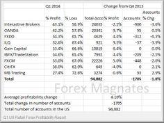 Resultados Industria Forex Retail Primer Trimestre 2014