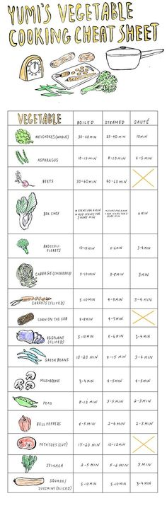 Yumi's Vegetable Cooking Cheat Sheet / Yumi Sakugawa