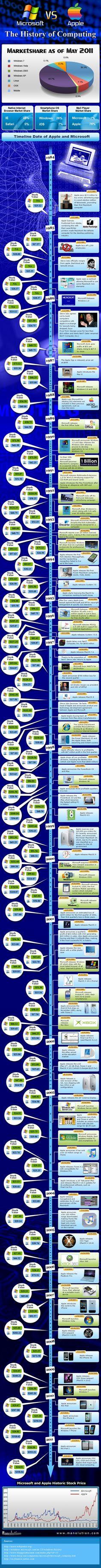 Apple versus Microsoft