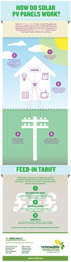 The 5 stages to understanding how Solar PV Panels work.