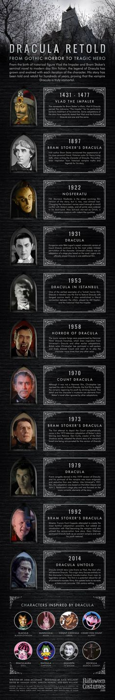 Dracula Infographic: From Gothic Horror To Tragic Hero