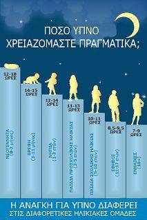 Food  For Thought: Πόσο ύπνο χρειαζόμαστε