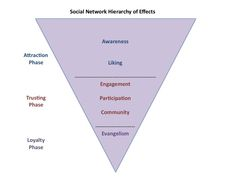 Social Media Hierarchy of Effects: Maximize Your ROI Social Media Usage, Social Media Analytics, The Marketing, Online Marketing, Social Media Marketing, Interactive Design, Messages, Engagement, Infographics