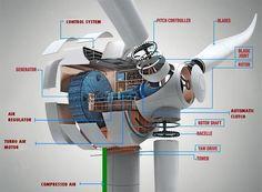 How Do Wind Turbines Work? | ALTERNATE HOME ENERGY