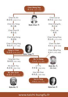 Histoire du Tai Chi – Origines et styles du Taichi (taijiquan 太极拳) - Tai Chi Lyon Best Martial Arts, Martial Arts Styles, Martial Arts Techniques, Chinese Martial Arts, Chen, Kung Fu, Tai Chi Chuan, Tai Chi Exercise, Karate Dojo