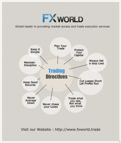 Trading Strategies http://visual.ly/trading-directives