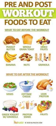 What you have to eat pre and post workout.