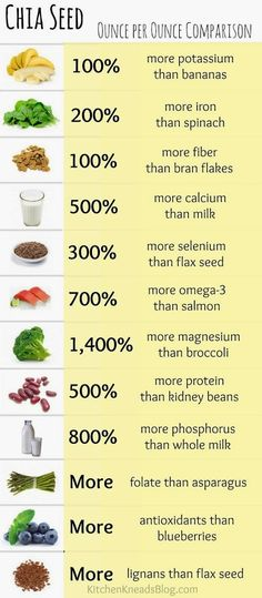 #Health #Food #Drink Chia seeds come from a flowering plant in the mint family that's native to Mexico and Guatemala, and history suggests it was a very important food crop for the Aztecs. It's remained in regular use in its native countries, but was largely unknown in North America until researcher Wayne Coates began studying chia as an alternative crop for farmers in northern Argentina about 29 years ago.