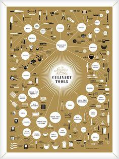 Pop Chart Lab — The Splendiferous Array of Culinary Tools