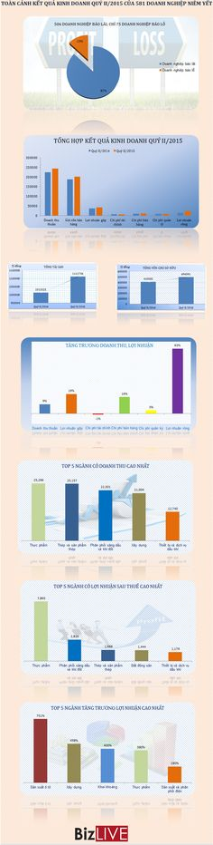 [Infographic] Kết quả kinh doanh quý II/2015 của doanh nghiệp niêm yết | Kinh doanh | BizLIVE