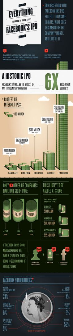 amazing stats on the upcoming Facebook IPO. Mark Zuckerberg is about to be a VERY wealthy man, as are his 10,000+ employees.