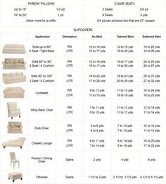 Yardage requirements for making furniture slip covers.  Handy!