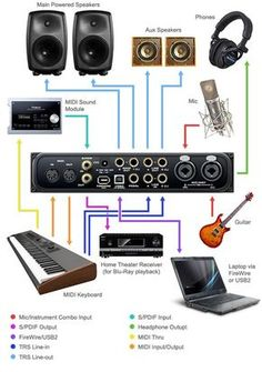 audio interface for home studio fl studio . Here is a typical personal studio setup Home Studio Musik, Audio Studio, Music Studio Room, Sound Studio, Home Recording Studio Setup, Home Studio Setup, Studio Ideas, Home Music, Espace Design