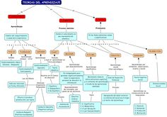 Mapas conceptuales de las Teorías del aprendizaje