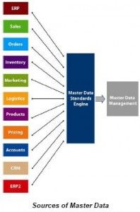 Master Data Management why it is important