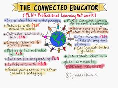 """What is a Professional Learning Network or PLN? Educational Leadership, Educational Technology, Instructional Technology, Learning Resources, Teaching Tools, Teaching Ideas, Connected Learning, Learning Theory, Learning"